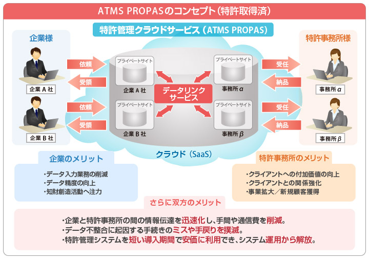 ATMS PROPASのコンセプト